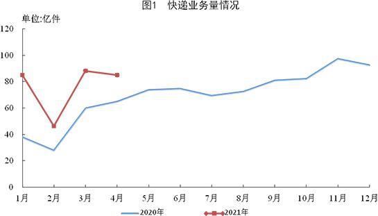 国家邮政局前4月邮政行业业务收入完成3970.5亿元同比增28.5%